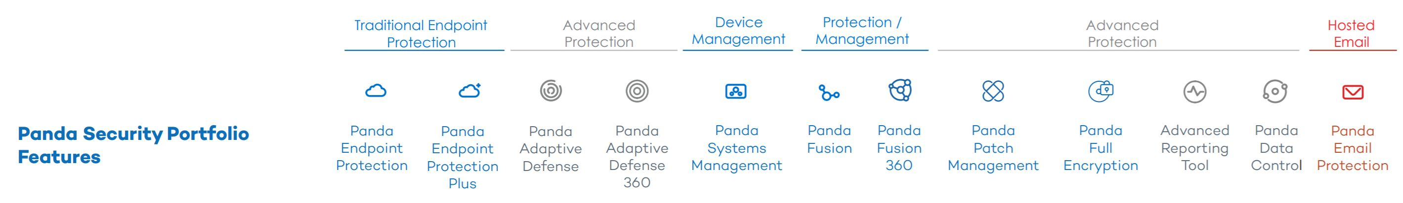 Panda Defence Security produkter och lösningar